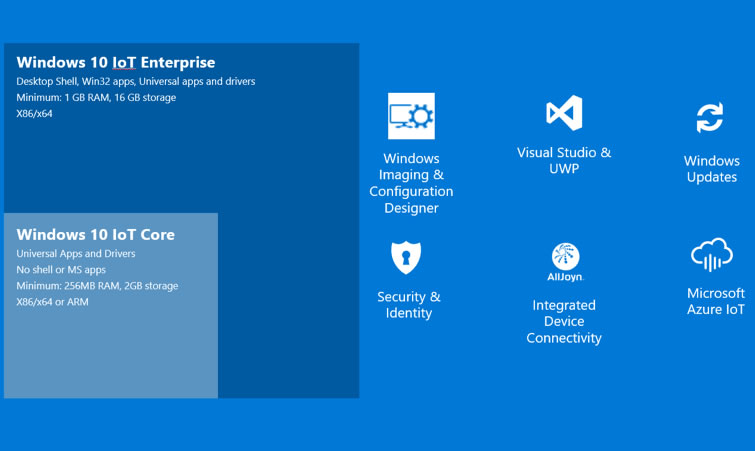 What is Windows 10 IoT Editions?